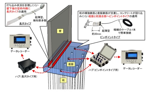 現場打ち擁壁への適用のイメージ。長尺タイプを壁の下端に、ピンポイントタイプを底版と杭の接合部に取り付けている。それぞれに専用のハブを開発し、異なる箇所に取り付けた複数のセンサーを1台のデータレコーダーが監視するように改良した(資料:戸田建設)