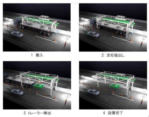 移動式床版架設機「ハイウェイストライダー」の設置手順。トレーラーで現場まで運搬し、支柱を延ばして路面に設置する。取り換える床版に合わせて、サイズの変更が可能だ(資料:大林組)