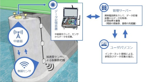橋梁下部工の洗掘状況をモニタリングするシステムのイメージ。インターネットに接続することで、現地に行かなくても計測や確認が可能になった(資料:福山コンサルタント)