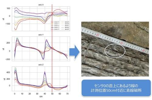 沖縄県にあるプレテンション桁橋をSenrigaNで調査した結果。左の調査結果のグラフは、上から橋軸直角方向、橋軸方向、鉛直方向の各成分の磁場を表す。横軸は橋軸方向の距離で、縦軸は磁束密度を表す。なお、計測装置内のセンサーは橋軸直角方向に5列、高さ方向に2段配しているので、グラフは1成分につき10本ある。赤破線部のグラフの乱れから鋼材の損傷を読み取り、かぶりコンクリートをはつって確認したところ素線の破断が見つかった。赤破線部以外のグラフの乱れは、スターラップの影響など(資料:コニカミノルタ)
