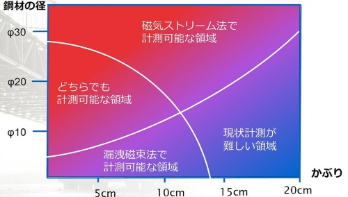 PC鋼材の直径やかぶり深さによって計測方法を選ぶ。用いる機材は同じだ(資料:コニカミノルタ)