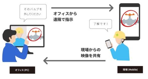 シンクリモートのイメージ(資料:クアンド)
