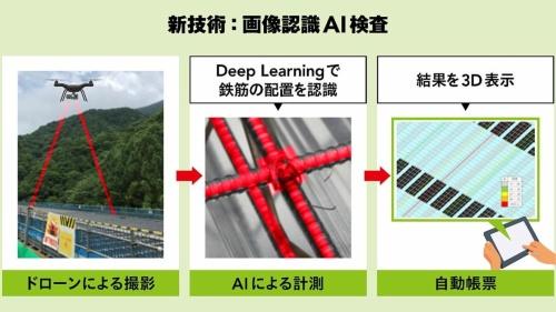 開発したシステムによる検査の流れ(資料:JFEエンジニアリング)