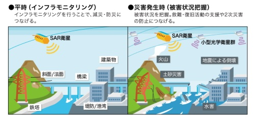 平時と災害発生時における「衛星防災情報サービス」のイメージ(資料:スカパーJSAT、ゼンリン、日本工営)