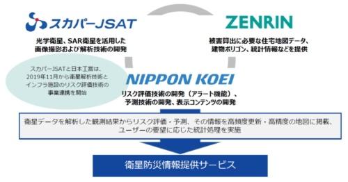 業務提携における3社の役割(資料:スカパーJSAT、ゼンリン、日本工営)
