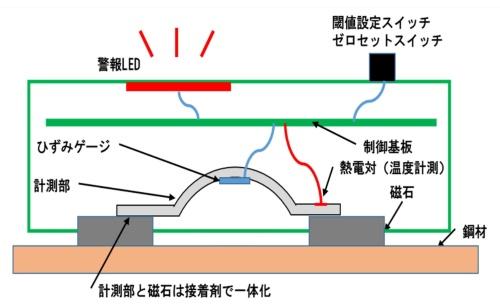 センサーの構造のイメージ。ネオジム磁石は、センサーを鋼材に取り付けるとともに、鋼材に生じたひずみを計測部に伝える役割を果たす(資料:熊谷組)