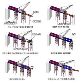 施工ステップの概要図(資料:鹿島・ヒロセ)