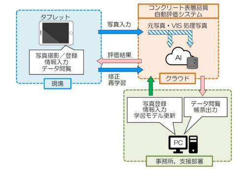 システムの全体構成。iPadの専用アプリに登録した写真や日付情報などをクラウドサーバーに転送して、表層品質を自動で判定する。その結果を、事務所や支社のパソコンのWebアプリに表示する(資料:西松建設)