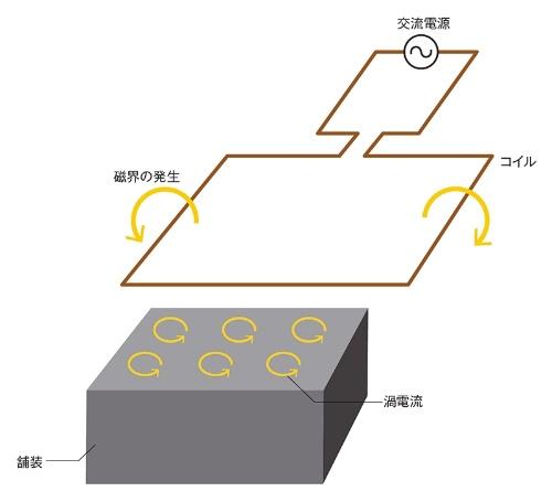 インダクションヒーリングによる加熱の仕組み。交流電流によって発生する磁力線を路面に当てると、舗装内のスチールファイバーに過電流が生じて温める(資料:日経クロステック)