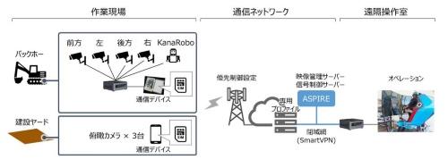 5Gを活用した建設機械の遠隔操縦のイメージ(資料:ソフトバンク、カナモト)