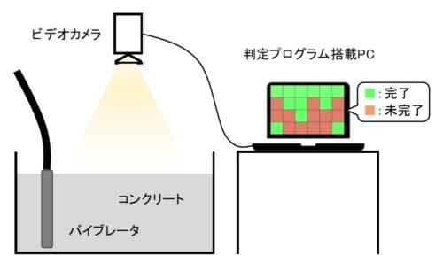 コンクリートの締め固めAI判定システムの概要図(資料:安藤ハザマ)