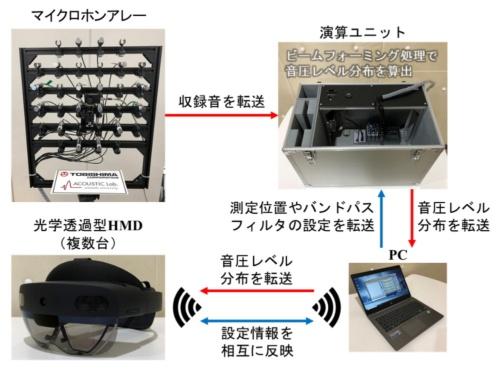 OTOMIRUのシステムの概要(資料:飛島建設)