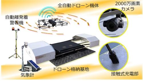 全自動ドローンシステムの機材構成。ドローンは防水仕様で、多少の降雨でも飛行できる。ドローンの足が基地に接すると自動で充電する仕組みだ。気象計と連動し、風速や雨量がしきい値を超えた場合は飛行を中止する。離着陸の際は警報器が鳴り、周囲に知らせる。もともとプラントや工場向けに開発された機材を建設現場向けに最適化した(資料:フジタ)