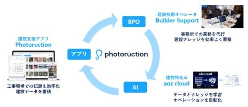 Photoructionのプラットフォームのイメージ(資料:フォトラクション)