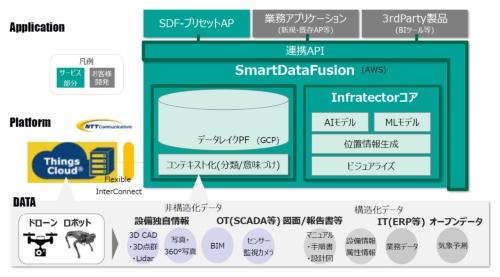 Smart Data Fusionに標準搭載しているアプリケーションのイメージ(図の緑色の領域)。画像やセンサーなどによる多様なデータを収集・統合し、可視化させたり、AIやML(機械学習)で分析したりできる(資料:NTTコムウェア)