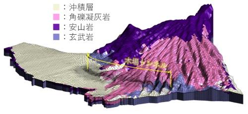 3次元浸透流解析を実施するモデル図。九州新幹線の木場トンネル工事(長崎県大村市)で実測した切り羽の経時的な湧水データを用い、システムの動作を確認する試験を行った(資料:清水建設)