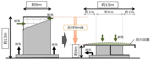 改修前後の換気塔のイメージ(資料:JR東日本)