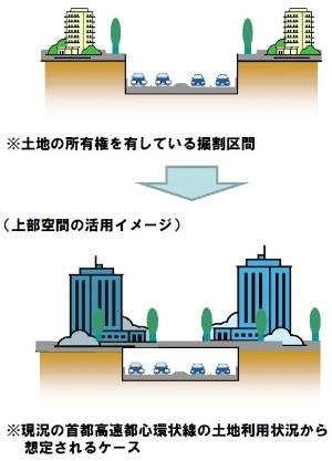 首都高速道路会社が更新計画に盛り込んだ掘割区間の上部空間活用のイメージ(出所:首都高速道路会社)