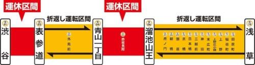 5月3日から5日にかけて運休する銀座線の区間。運休中は表参道―青山一丁目間と溜池山王―浅草駅で折り返し運転し、東京メトロ半蔵門線や同千代田線などで振り替え輸送を実施する(資料:東京メトロ)