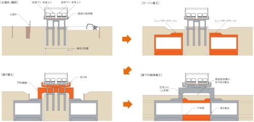 JR総武線との交差箇所の施工手順