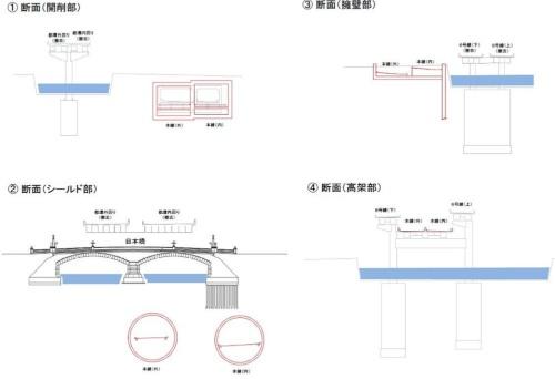 地下ルートの代表的な断面図。開削工法やシールド工法を使い分ける(資料:国土交通省)