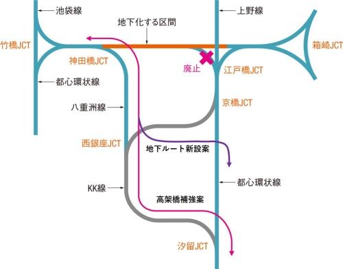 地下化する都心環状線とKK線の位置関係。西銀座JCTと京橋JCTをつなぐ地下ルート新設案と、西銀座JCTと汐留JCTを結ぶKK線の高架橋補強案の2つが提案された。国土交通省の資料を基に日経コンストラクションが作成