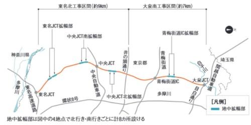 外環道都内区間のルート図。今回発進したのは大泉南工区のシールド機で、大泉JCTから井の頭通り付近直下の地中接合部を目指す。国土交通省などの資料と取材を基に日経コンストラクションが作成