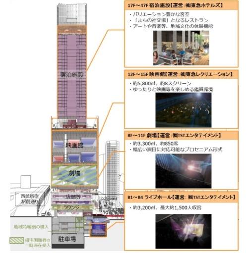 高層複合施設の建築計画概要(資料:東京急行電鉄、東急レクリエーション)