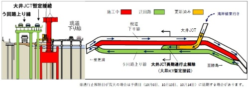 2019年9月29日時点の工事の進捗。黄色のランプ橋が湾岸線と迂回路をつないだ。今後、20年に開催する東京五輪までに赤色の本設の上り線を完成させる。その上り線を暫定の下り線として運用しながら既設の下り線を造り替える(資料:首都高速道路会社)