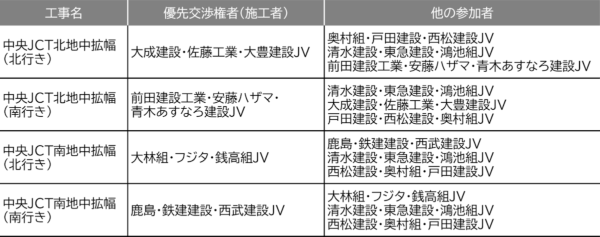 外環道中央ジャンクション地中拡幅工事の優先交渉権者。技術提案・交渉方式(設計交渉・施工タイプ)を採用した。東日本、中日本の両高速道路会社の資料を基に日経コンストラクションが作成