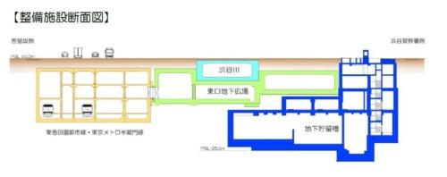 渋谷駅東口地下広場周辺の断面図。管理者が異なる施設が限られた空間に重層して配置されている。東口地下広場は渋谷区、渋谷川と地下貯留槽は東京都下水道局、鉄道施設は東京メトロや東急などの鉄道事業者がそれぞれ管理する(資料:東急・都市再生機構)
