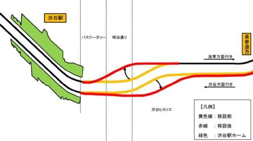 2回目の運休で実施した線路切り替えイメージ。浅草方面行きの線路を北側に最大4.6m、渋谷方面行きの線路を南側に最大3.8m移設するなどした(資料:東京メトロ)