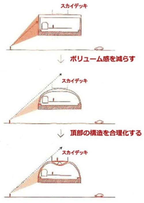 上から順に、当初の門形ラーメン案、アーチ案、採用が決まったM形アーチ案(資料:東京メトロ)