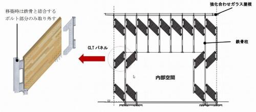 CLTパネルの接合部のイメージ(資料:三菱地所)