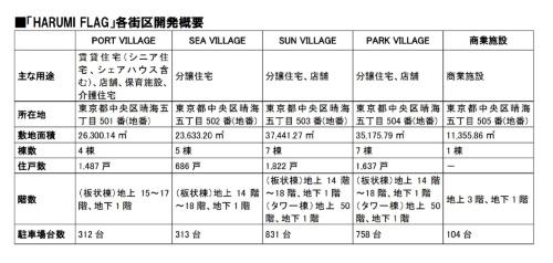 各街区の開発概要(資料:HARUMI FLAG広報事務局)