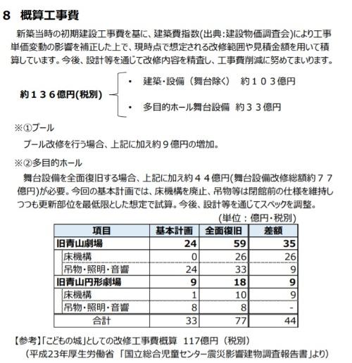 改修工事費136億円の内訳(資料:東京都)
