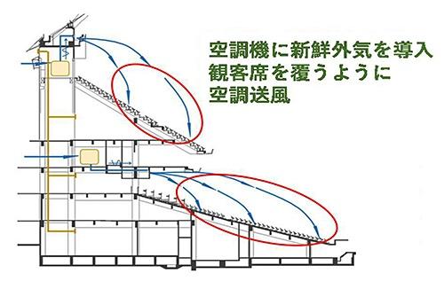 新鮮外気を導入し、観客席に向けて緩やかに風を送る(資料:東京ドーム)