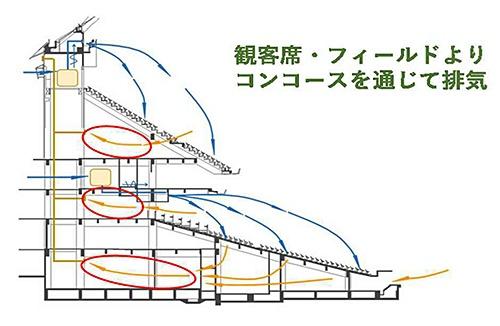 観客席の下部などにある既存の排気ルートよりコンコース側に排出する(資料:東京ドーム)