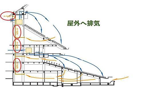 外壁側上部から屋外に全量を排出する(資料:東京ドーム)