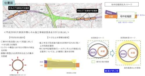 有識者委員会の提言を受け、トンネルの断面を円形に変更したことがコスト増の一因となった(資料:国土交通省関東地方整備局)