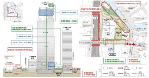 再開発事業の都市再生貢献内容を示した図。屋外空間に帰宅困難者支援機能を持たせるなど、防災や環境負荷低減に関する取り組みも追加した(資料:三菱地所)
