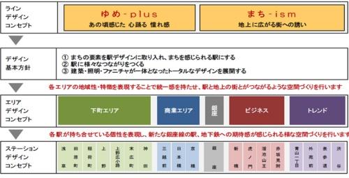 銀座線リニューアルの概要(資料:東京メトロ)