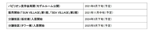 今後の販売と入居のスケジュール(資料:売り主10社)