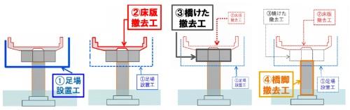 出入り口撤去工事の概要(資料:首都高速道路会社)