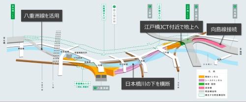 日本橋区間における首都高速道路地下化の概要(資料:首都高速道路会社)