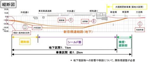 シールドトンネルや開削など3つの区間からなる(資料:国土交通省)