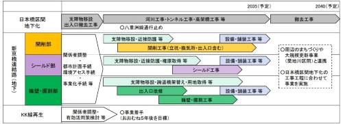 日本橋区間の地下化が終わる2035年ごろまでに整備する(資料:国土交通省)