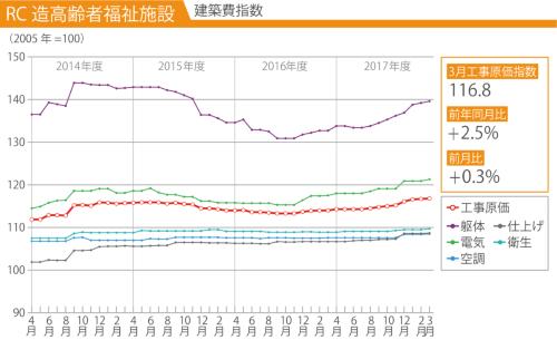 横軸は調査時期(資料:建設物価調査会)