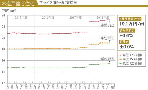 横軸は調査時期。金額は消費税を除く。なお、低位が15.4(18年12月)から15.5(19年1月)に増加しているが、これは小数点以下2位を四捨五入しているためであり、実数では前月比は±0.0%の横ばいとなる(資料:建設物価調査会)