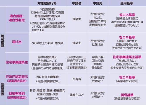 建築物省エネ法に位置付けられた各種制度